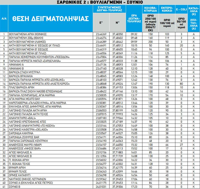 Κολύμπι στην Αττική: Οι 75 ακατάλληλες και οι 88 κατάλληλες παραλίες