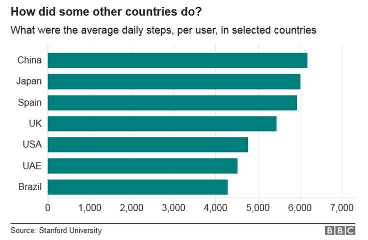 Νέα έρευνα μετρά τα επίπεδα… τεμπελιάς παγκοσμίως